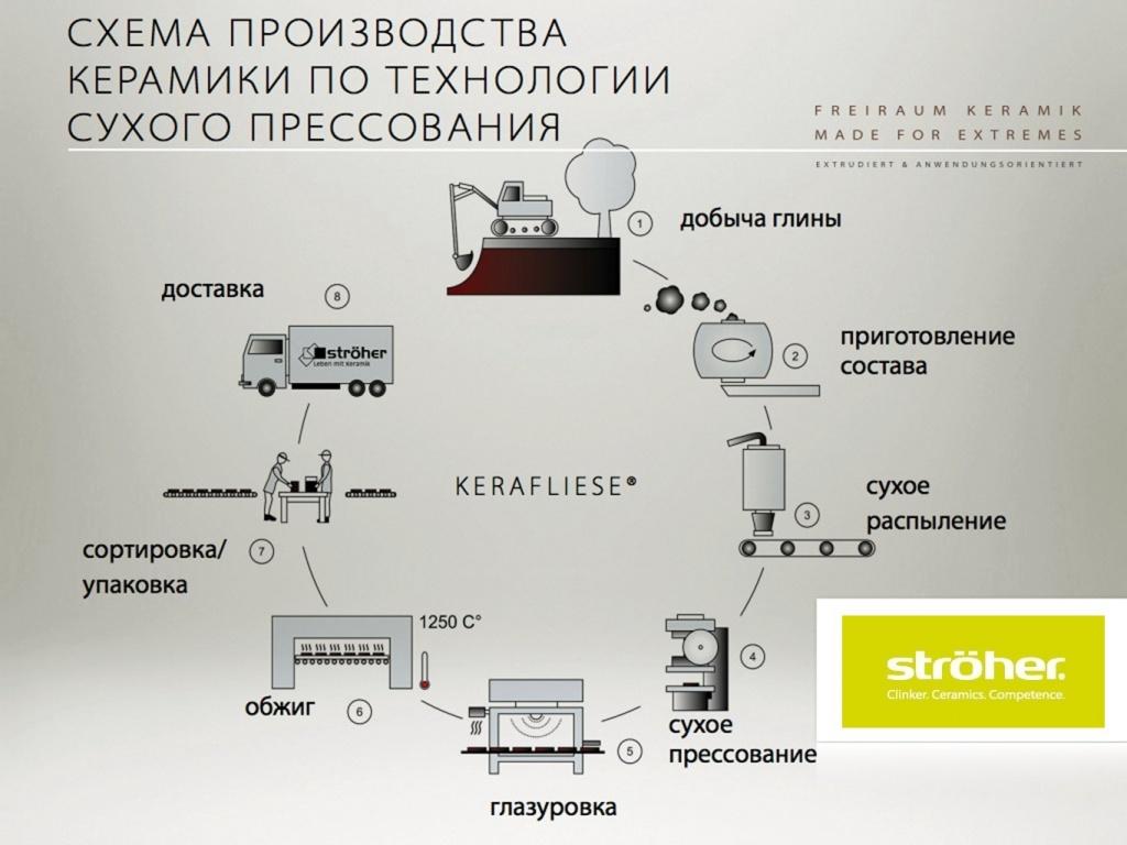 Схема производства - керамогранит, сухое прессование