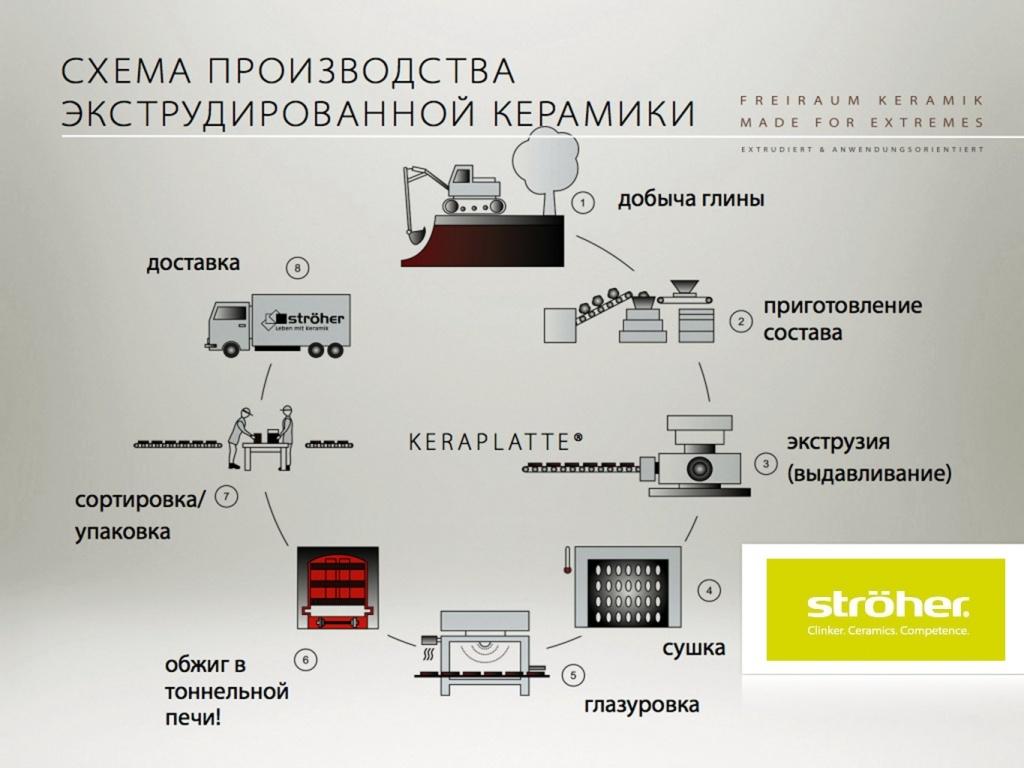 Схема производства - клинкерная плитка, метод экструзии