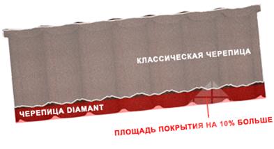 Панель композитной черепицы Gerard Diamand размеры